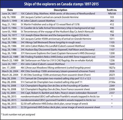 canada-ships-of-explorers-stamps-1897-2015