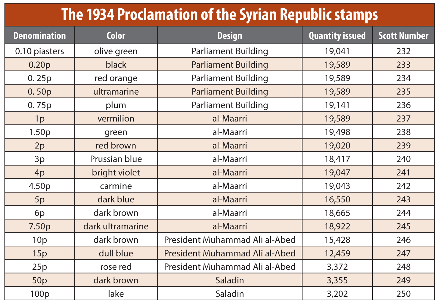 syria-1934-republic-commemorative-stamps-table