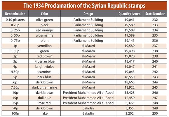 syria-1934-republic-commemorative-stamps-table