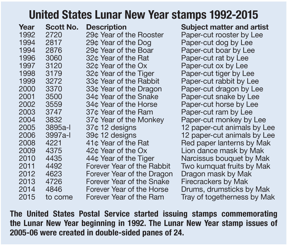 U S Lunar New Year Stamp Welcomes Year Of The Ram