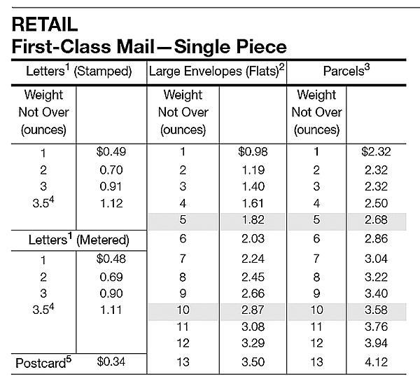the united states postal service established a new pricing category for most types of metered mail this usps chart shows that the cost to mail a 1 ounce